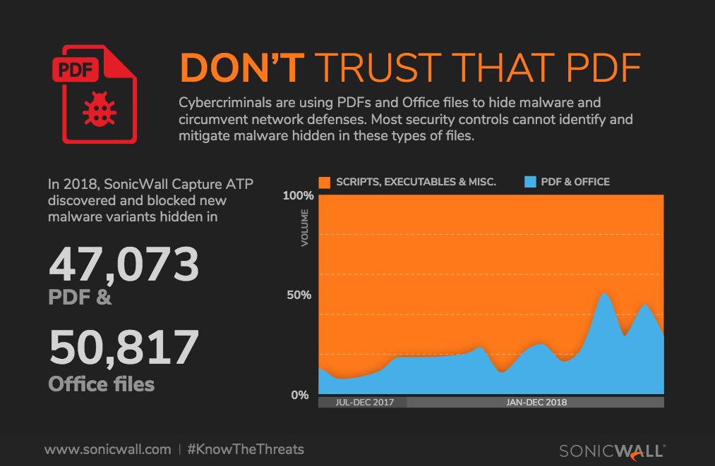Amenazas en PDF