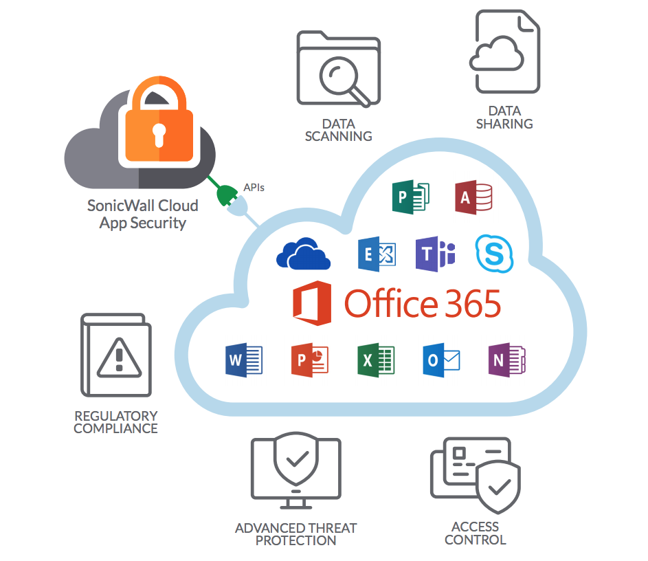 CASB Office 365