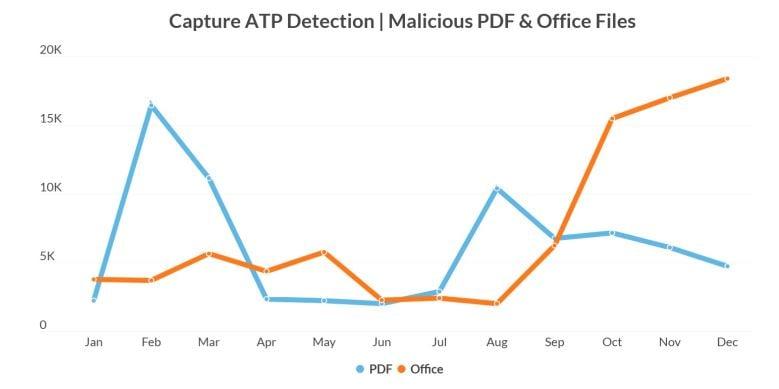 Capture ATP