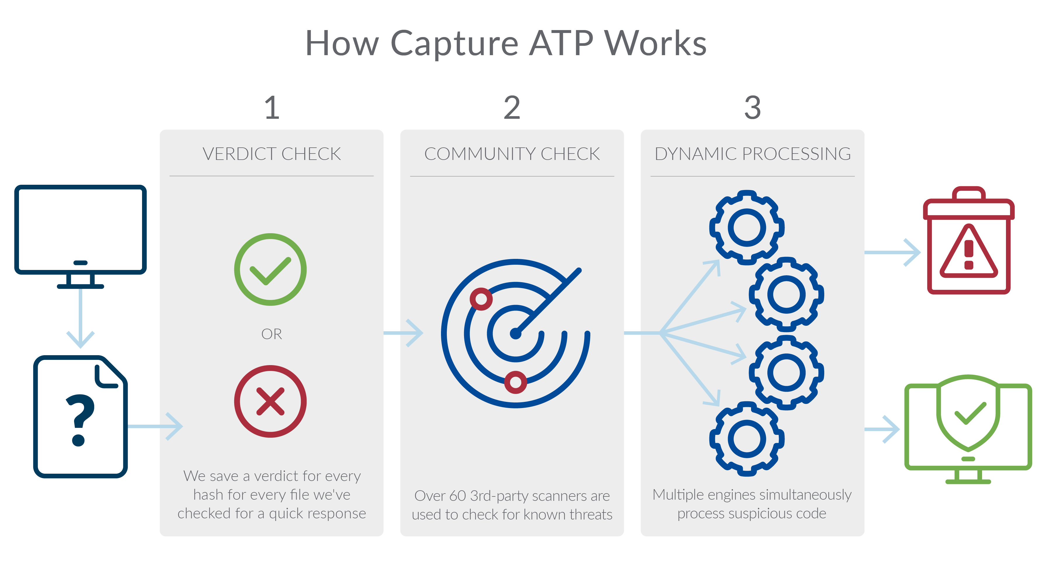 SonicWall Capture ATP