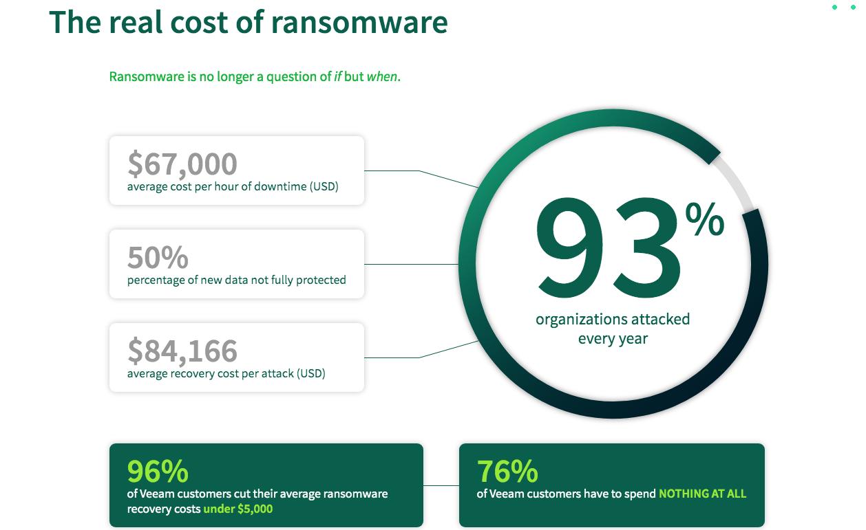 Veeam ransomware