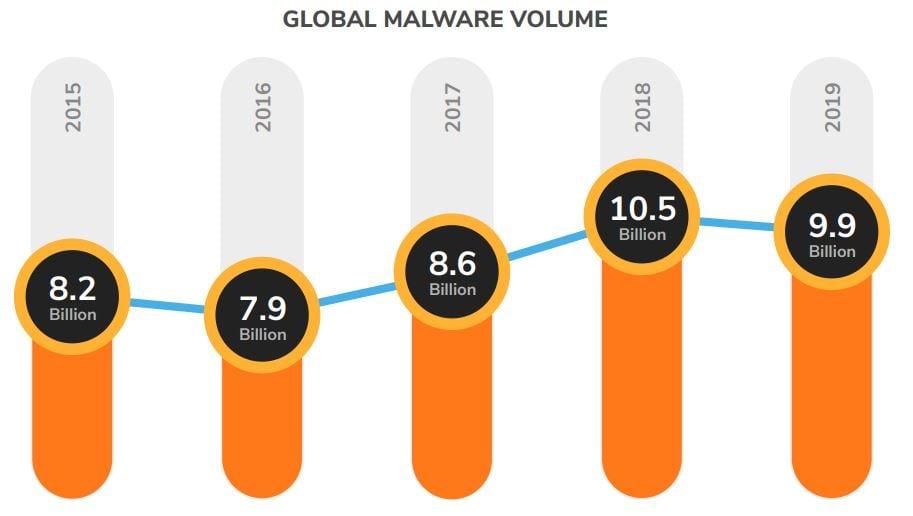 Volumen global de malware