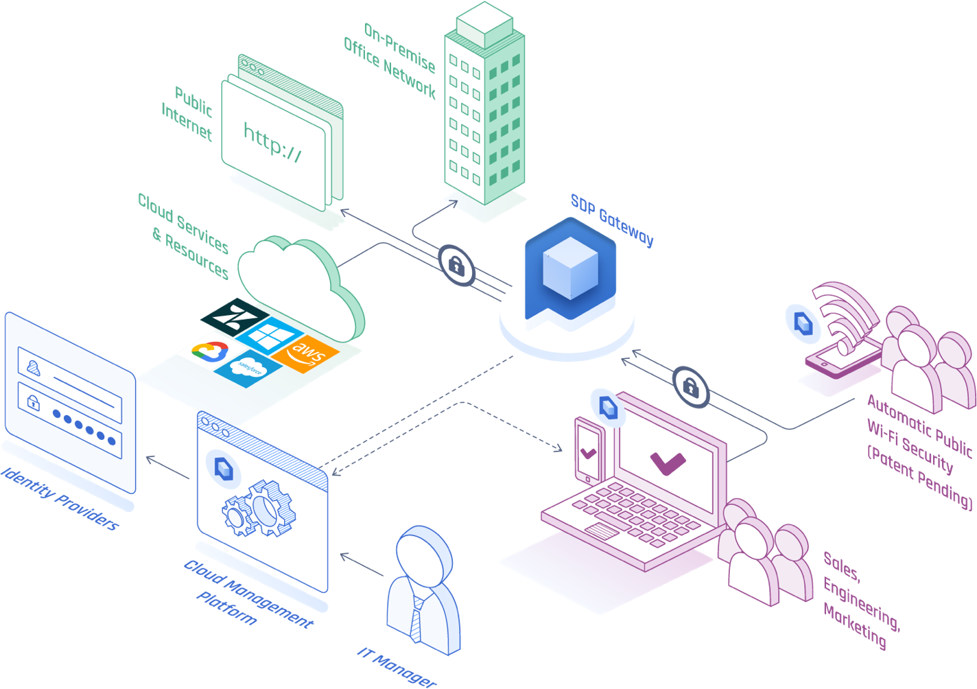 b2b-enterprise-intro__isometric-diagram_2x